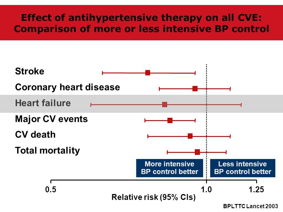Relative risk (95% CIs) 1.01.25 More intensive BP control better Less intensive BP control better 0.5 Stroke Coronary heart disease Heart failure Majo