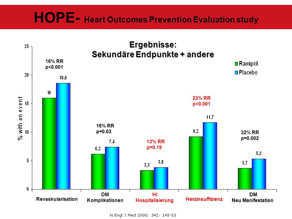 N Engl J Med 2000; 342: 145-53 HOPE- Heart Outcomes Prevention Evaluation study 16% RR p<0.001 p=0.03 Revaskularisation 13% RR p=0.19 DMKomplikationen