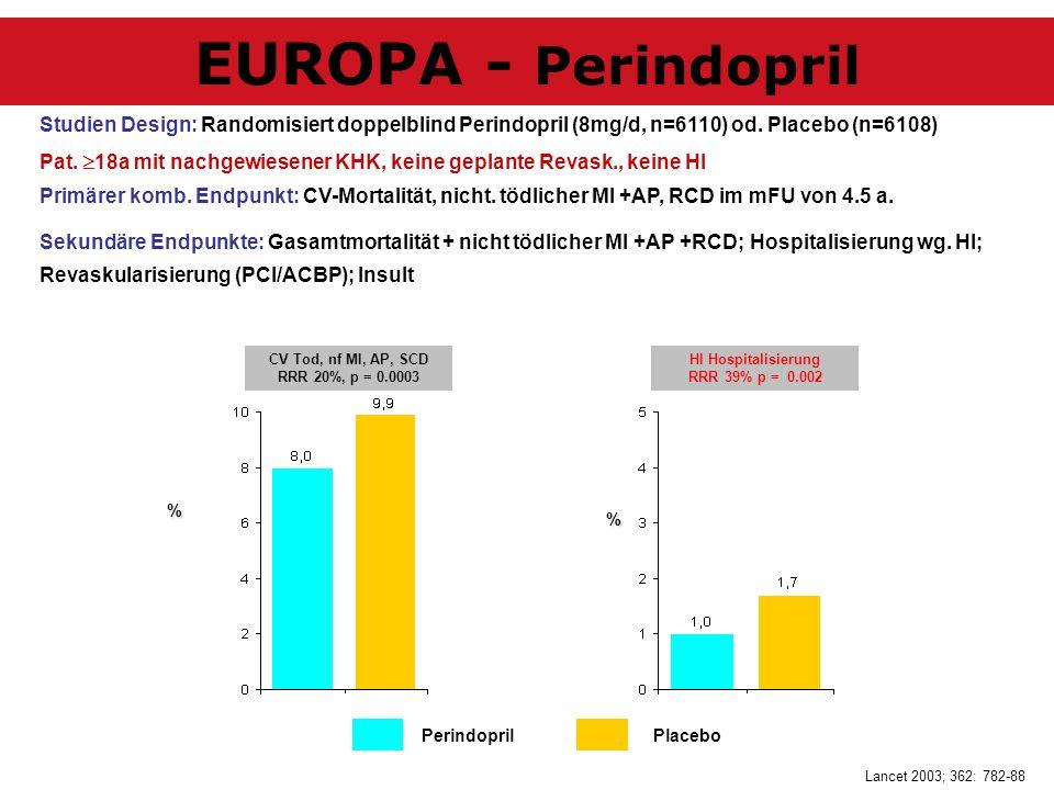 Studien Design: Randomisiert doppelblind Perindopril (8mg/d, n=6110) od. Placebo (n=6108) Pat. 18a mit nachgewiesener KHK, keine geplante Revask., kei