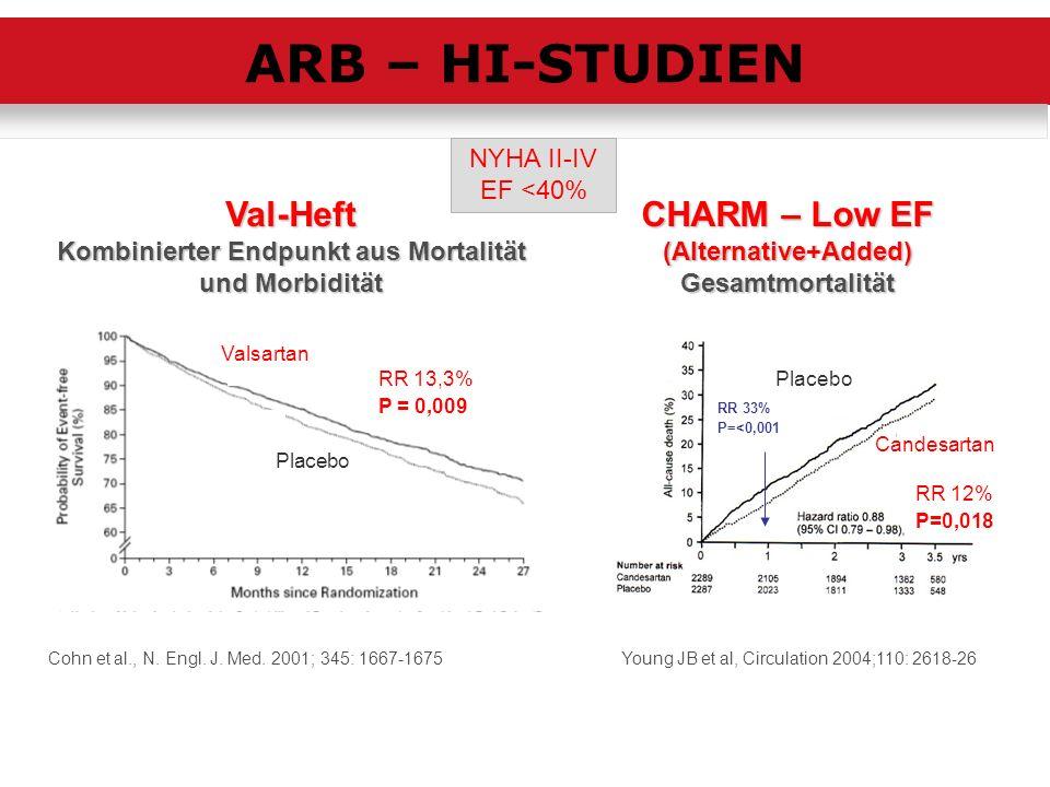 Cohn et al., N. Engl. J. Med. 2001; 345: 1667-1675 Val-Heft Kombinierter Endpunkt aus Mortalität und Morbidität RR 13,3% P = 0,009 Valsartan Placebo Y