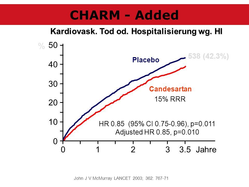 0123Jahre 0 10 20 30 40 50 Placebo Candesartan 3.5 HR 0.85 (95% CI 0.75-0.96), p=0.011 Adjusted HR 0.85, p=0.010 538 (42.3%) % 15% RRR John J V McMurr