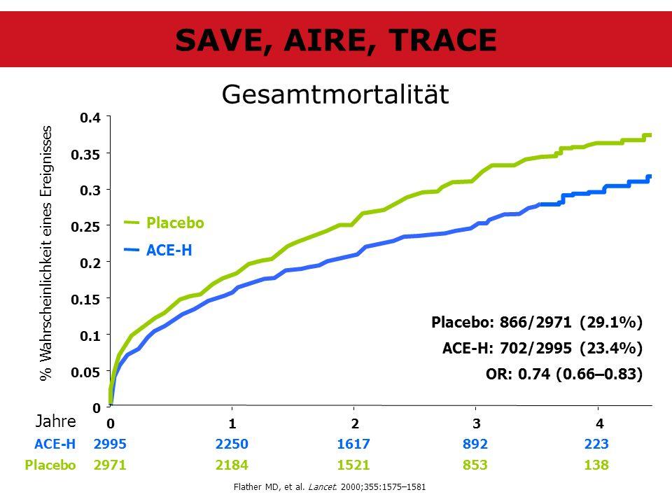 Gesamtmortalität Jahre % Wahrscheinlichkeit eines Ereignisses 0 0.05 0.1 0.15 0.2 0.25 0.3 012 3 0.35 0.4 4 ACE-H Placebo ACE-H299522501617892223 Plac