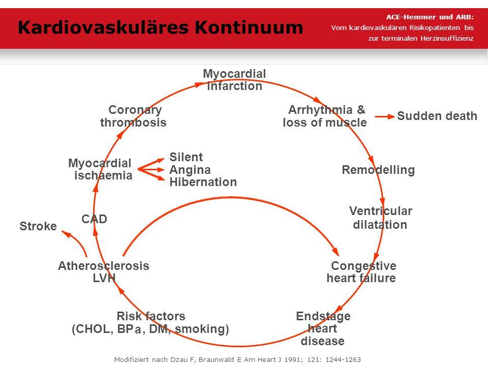 Myocardial infarction Endstage heart disease Sudden death Congestive heart failure Myocardial ischaemia Coronary thrombosis Arrhythmia & loss of muscl