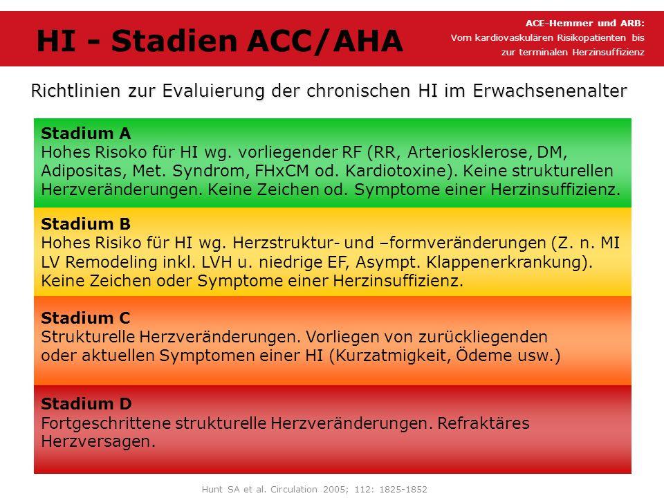 HI - Stadien ACC/AHA Hunt SA et al. Circulation 2005; 112: 1825-1852 Richtlinien zur Evaluierung der chronischen HI im Erwachsenenalter ACE-Hemmer und