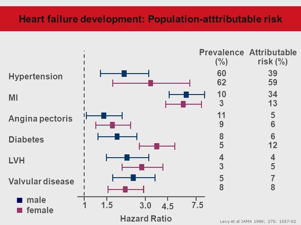11.5 3.0 4.5 7.5 Hypertension MI Angina pectoris Diabetes LVH Valvular disease Prevalence (%) 60 62 10 3 11 9 8 5 4 3 5 8 Attributable risk (%) 39 59