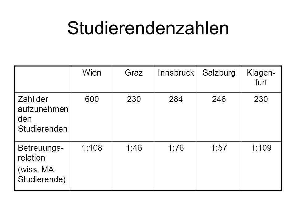 Studierendenzahlen WienGrazInnsbruckSalzburgKlagen- furt Zahl der aufzunehmen den Studierenden 600230284246230 Betreuungs- relation (wiss. MA: Studier