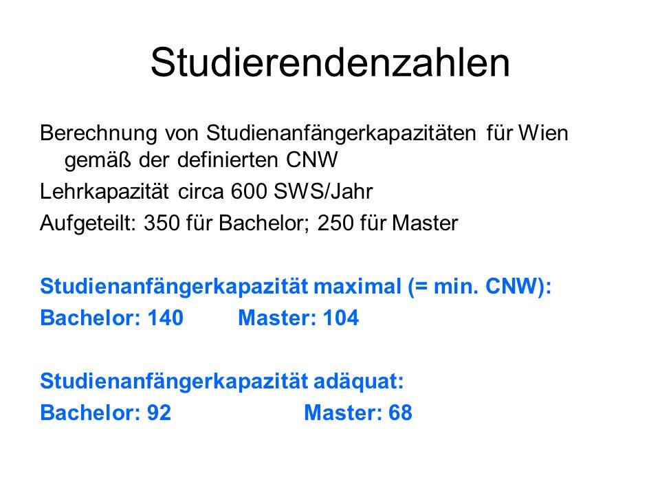 Studierendenzahlen Berechnung von Studienanfängerkapazitäten für Wien gemäß der definierten CNW Lehrkapazität circa 600 SWS/Jahr Aufgeteilt: 350 für Bachelor; 250 für Master Studienanfängerkapazität maximal (= min.