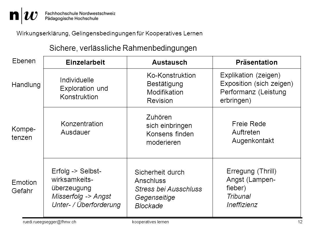 12 Wirkungserklärung, Gelingensbedingungen für Kooperatives Lernen Sichere, verlässliche Rahmenbedingungen EinzelarbeitAustauschPräsentation Ebenen Ha