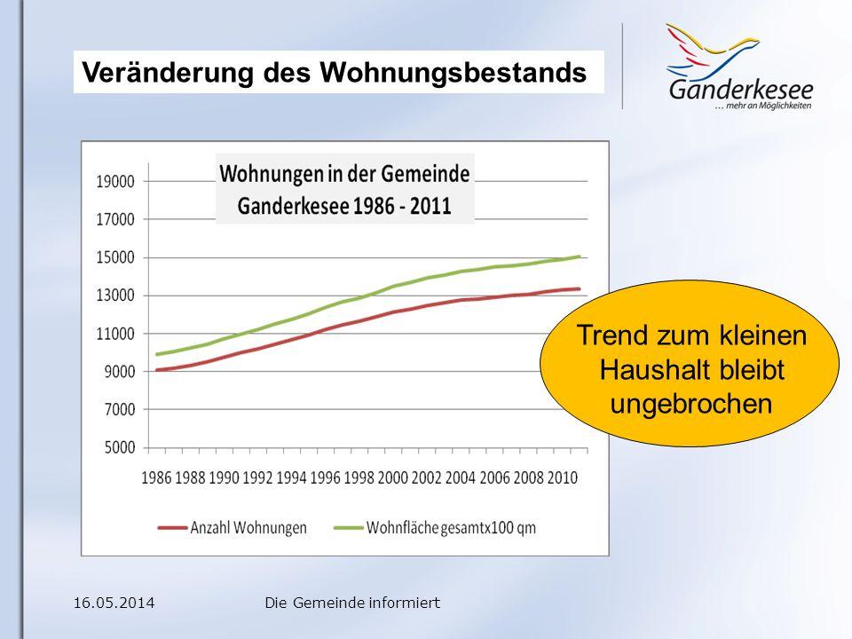 16.05.2014Die Gemeinde informiert Trend zum kleinen Haushalt bleibt ungebrochen Veränderung des Wohnungsbestands