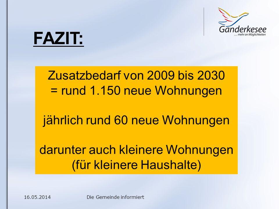 16.05.2014Die Gemeinde informiert FAZIT: Zusatzbedarf von 2009 bis 2030 = rund 1.150 neue Wohnungen jährlich rund 60 neue Wohnungen darunter auch kleinere Wohnungen (für kleinere Haushalte)
