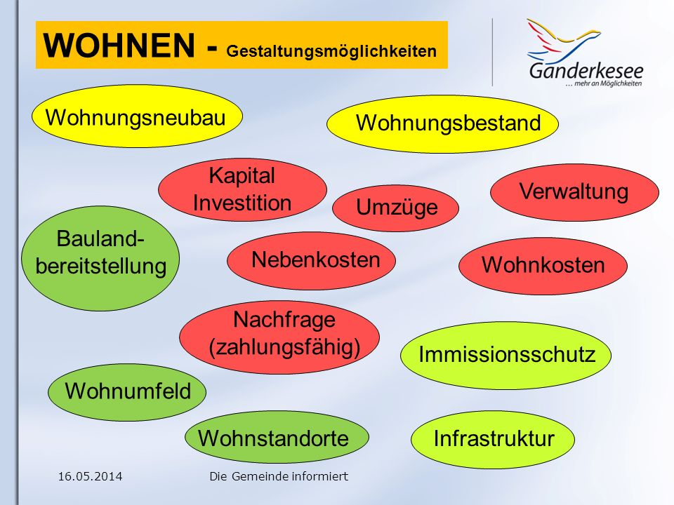16.05.2014Die Gemeinde informiert Baulandbereitstellung Wieviel .