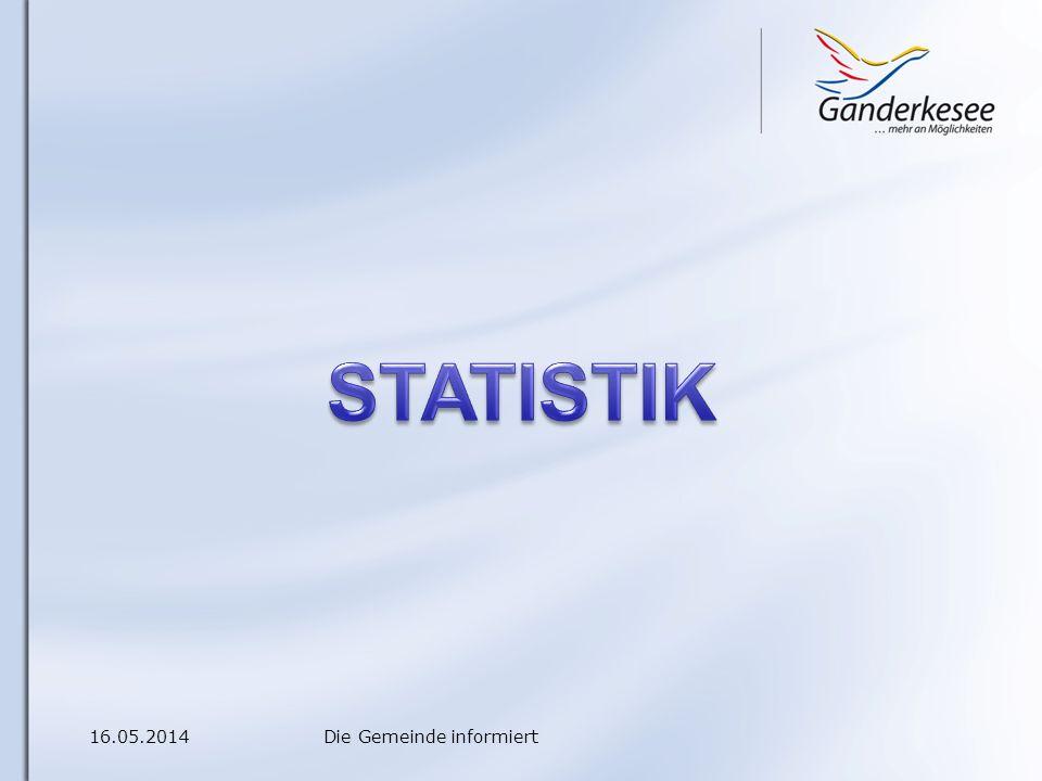 16.05.2014Die Gemeinde informiert Bevölkerungsrückgang