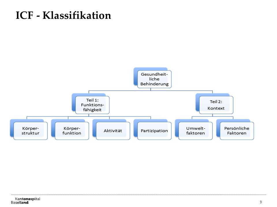 9 ICF - Klassifikation