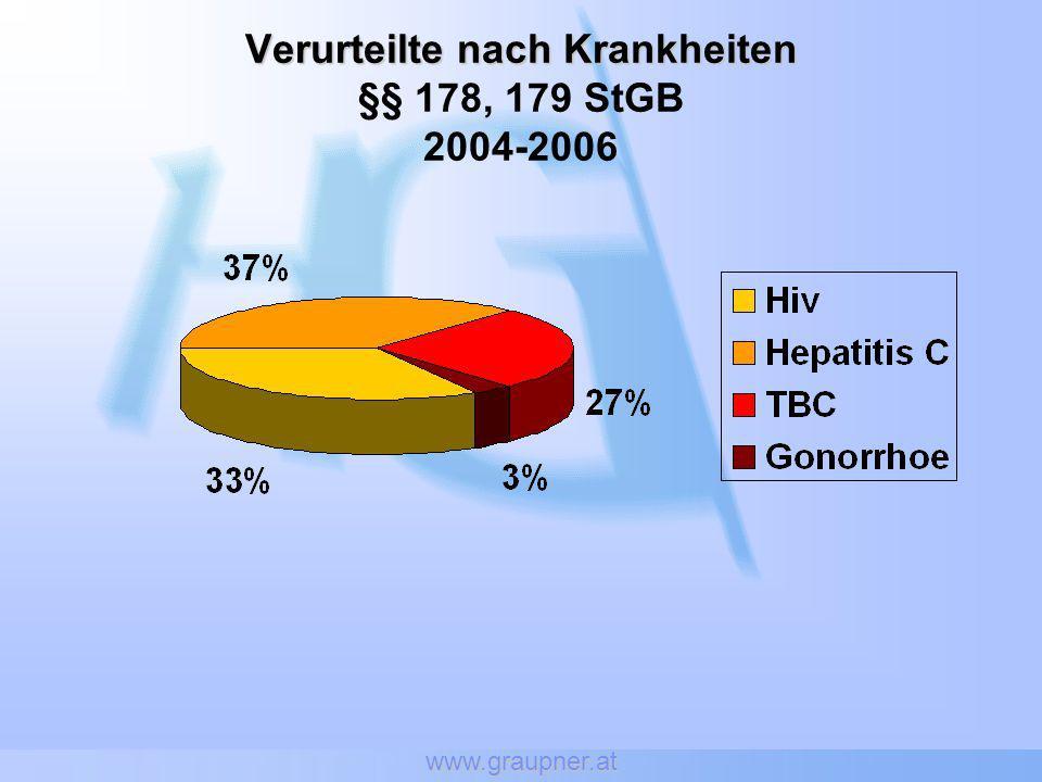www.graupner.at Verurteilte nach Krankheiten Verurteilte nach Krankheiten §§ 178, 179 StGB 2004-2006