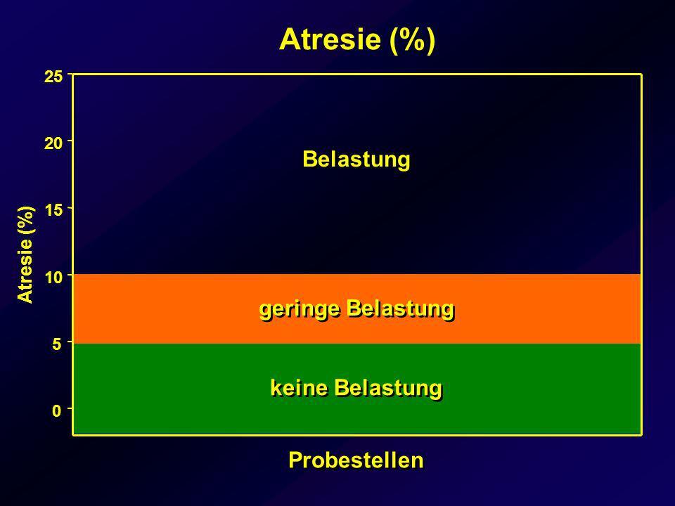 Atresie (%) 0 5 10 15 20 25 Atresie (%) keine Belastung geringe Belastung Belastung Probestellen