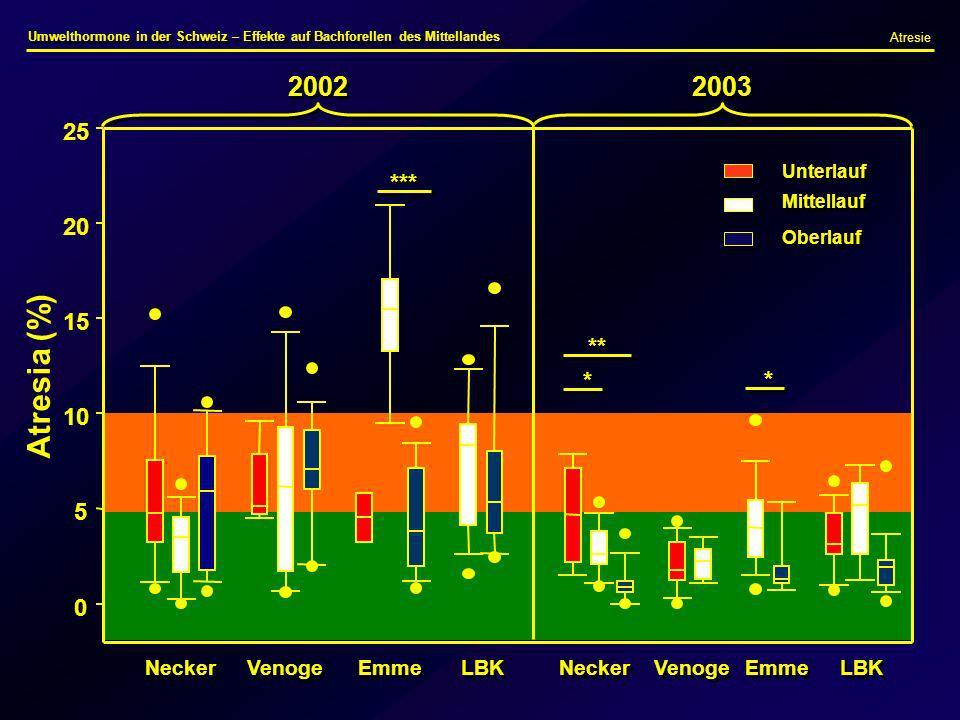 Necker Venoge Emme Necker LBK Venoge Emme LBK 2003 2002 Atresie Umwelthormone in der Schweiz – Effekte auf Bachforellen des Mittellandes Atresia (%) 0