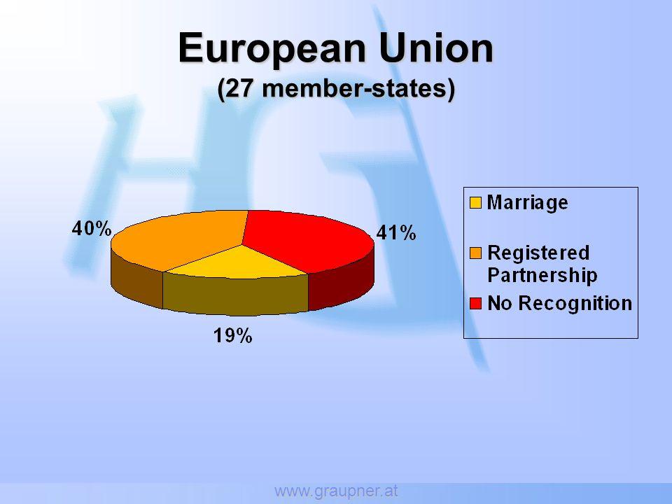 www.graupner.at European Union (27 member-states)