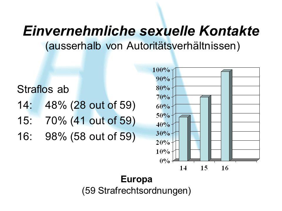 Einvernehmliche sexuelle Kontakte (ausserhalb von Autoritätsverhältnissen) Straflos ab 14: 48% (28 out of 59) 15:70% (41 out of 59) 16:98% (58 out of