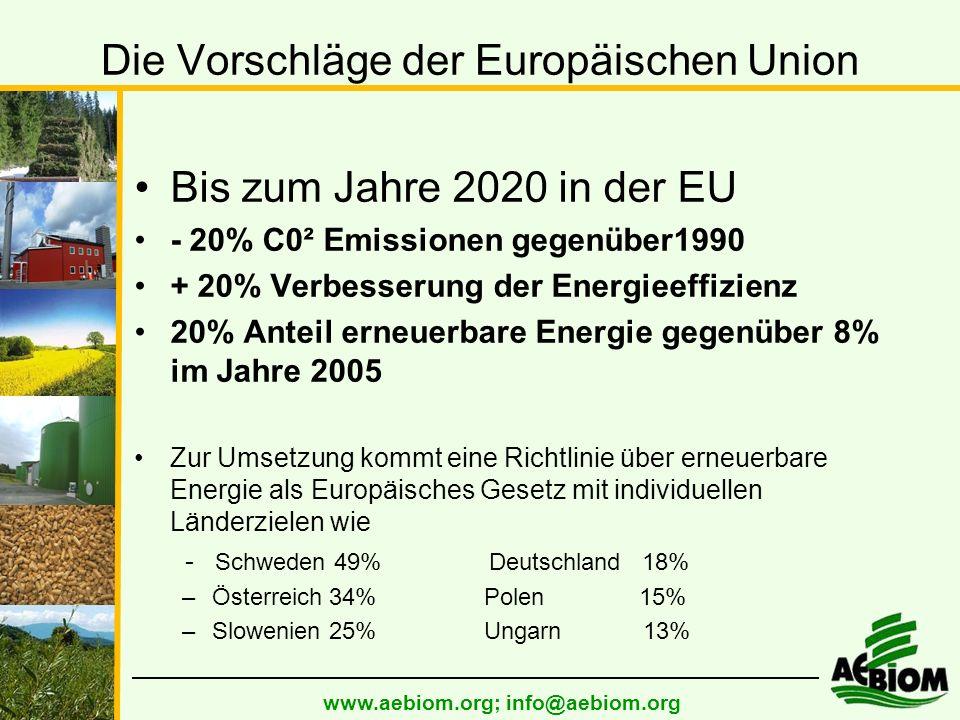 www.aebiom.org; info@aebiom.org Die Vorschläge der Europäischen Union Bis zum Jahre 2020 in der EU - 20% C0² Emissionen gegenüber1990 + 20% Verbesserung der Energieeffizienz 20% Anteil erneuerbare Energie gegenüber 8% im Jahre 2005 Zur Umsetzung kommt eine Richtlinie über erneuerbare Energie als Europäisches Gesetz mit individuellen Länderzielen wie - Schweden 49% Deutschland 18% –Österreich 34% Polen 15% –Slowenien 25% Ungarn 13%