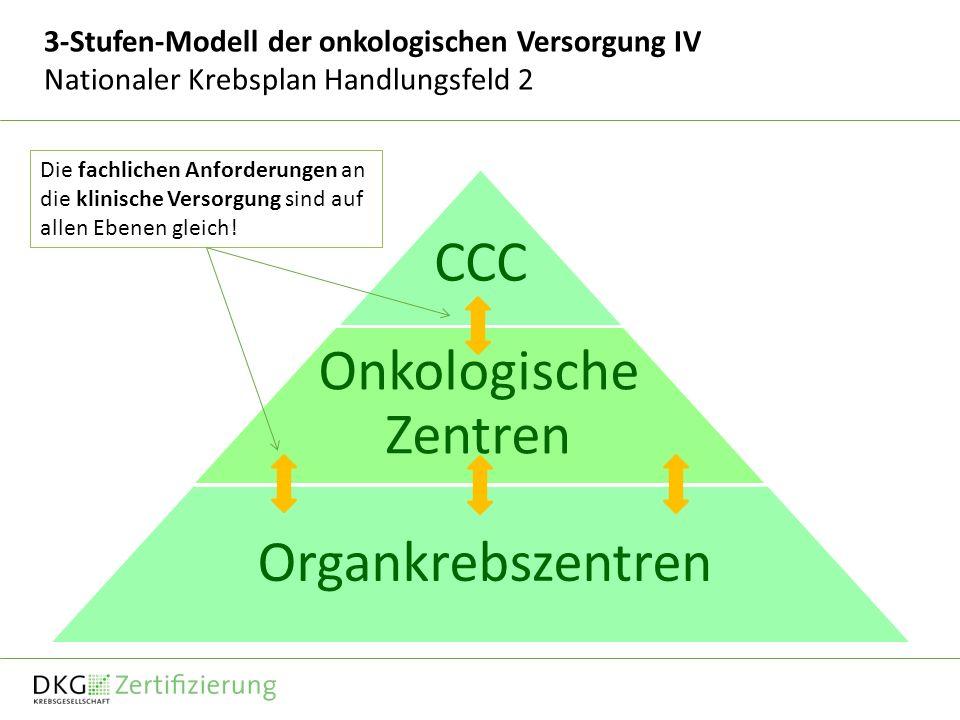 3-Stufen-Modell der onkologischen Versorgung IV Nationaler Krebsplan Handlungsfeld 2 CCC Onkologische Zentren Organkrebszentren Die fachlichen Anforderungen an die klinische Versorgung sind auf allen Ebenen gleich!