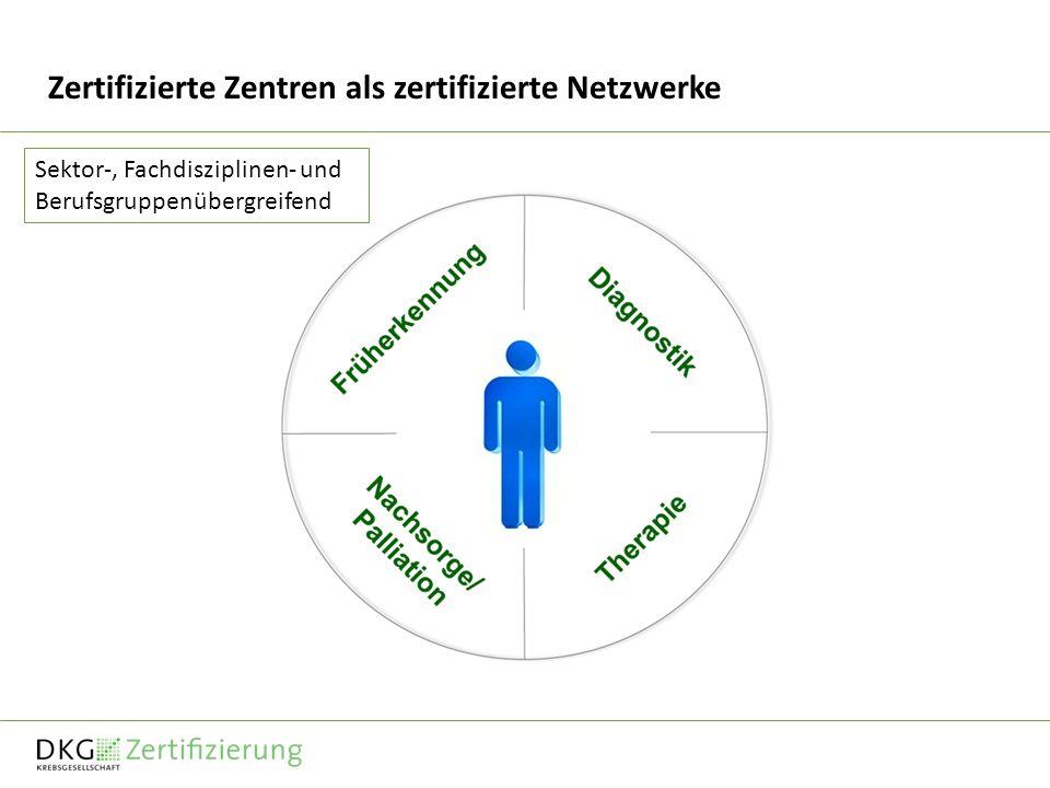 Zertifizierte Zentren als zertifizierte Netzwerke Sektor-, Fachdisziplinen- und Berufsgruppenübergreifend