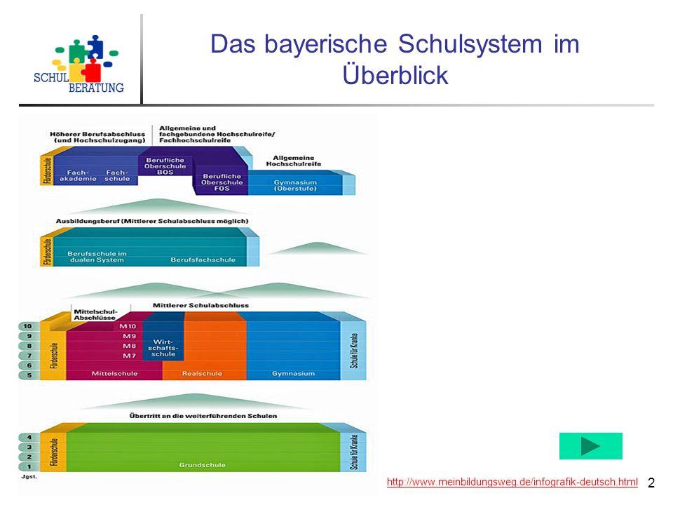 Originalfassung: Röthlingshöfer, Roedern, Staatliche Schulberatung München, Oktober 2013 (GrSO),Für inhaltliche Veränderungen kann keine Haftung übern