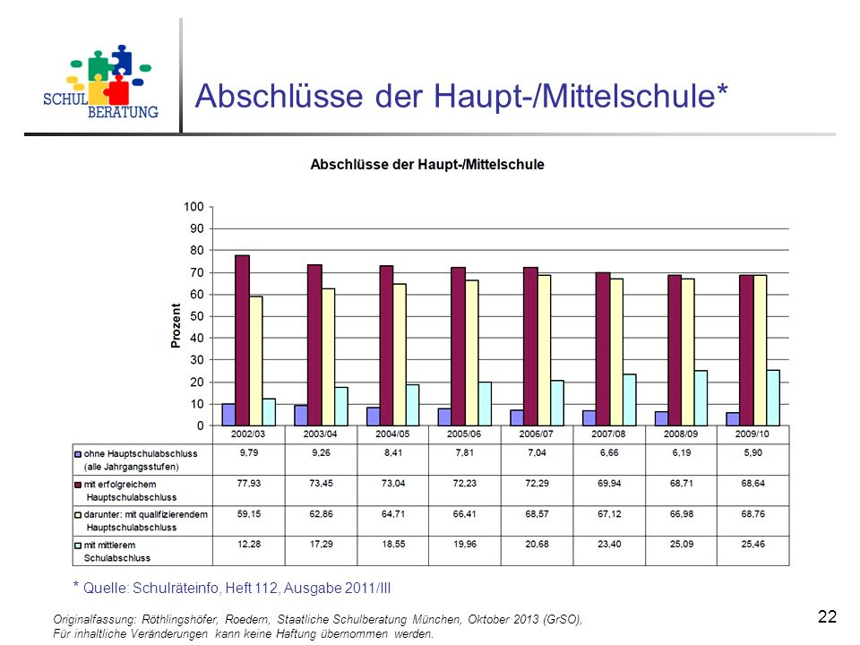 Originalfassung: Röthlingshöfer, Roedern, Staatliche Schulberatung München, Oktober 2013 (GrSO), Für inhaltliche Veränderungen kann keine Haftung über
