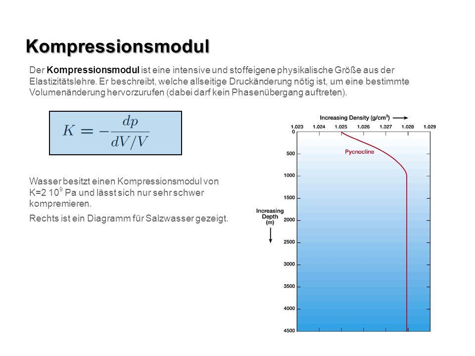 Kompressionsmodul Der Kompressionsmodul ist eine intensive und stoffeigene physikalische Größe aus der Elastizitätslehre. Er beschreibt, welche allsei