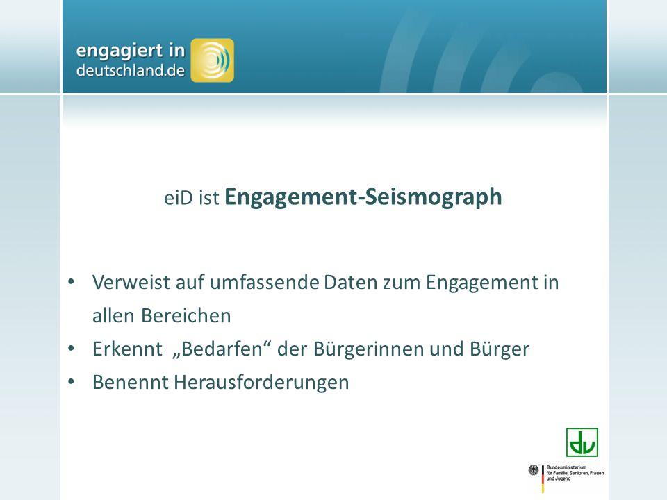 eiD ist Engagement-Seismograph Verweist auf umfassende Daten zum Engagement in allen Bereichen Erkennt Bedarfen der Bürgerinnen und Bürger Benennt Herausforderungen