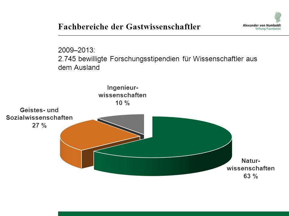 Natur- wissenschaften 63 % Fachbereiche der Gastwissenschaftler 2009–2013: 2.745 bewilligte Forschungsstipendien für Wissenschaftler aus dem Ausland Ingenieur- wissenschaften 10 % Geistes- und Sozialwissenschaften 27 %