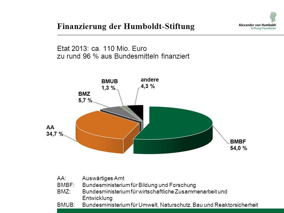 Finanzierung der Humboldt-Stiftung Etat 2013: ca. 110 Mio. Euro zu rund 96 % aus Bundesmitteln finanziert AA:Auswärtiges Amt BMBF:Bundesministerium fü