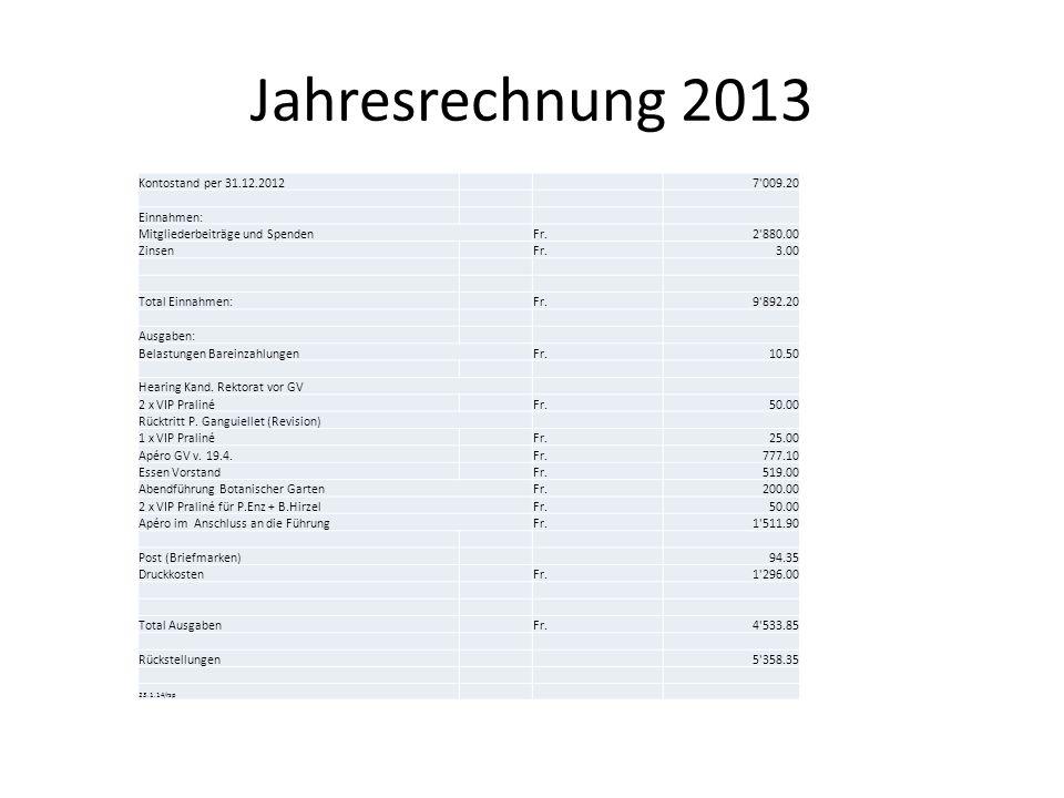 Jahresrechnung 2013 Kontostand per 31.12.20127'009.20 Einnahmen: Mitgliederbeiträge und SpendenFr.2'880.00 ZinsenFr.3.00 Total Einnahmen: Fr.9'892.20