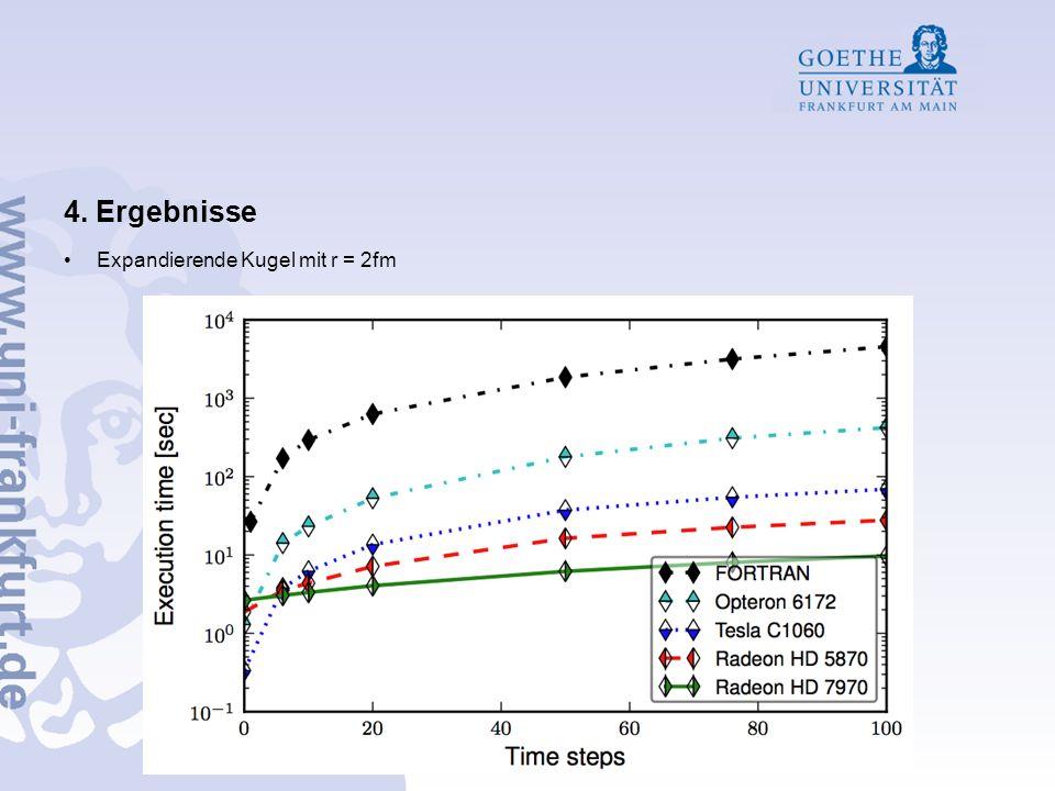 4. Ergebnisse Expandierende Kugel mit r = 2fm