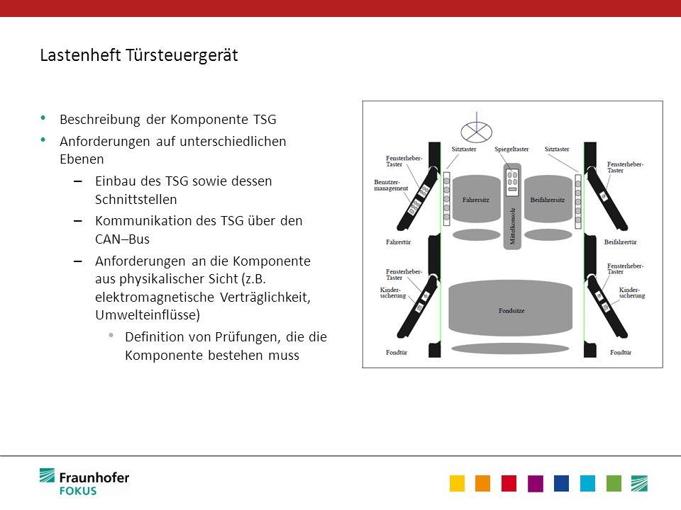 Lastenheft Türsteuergerät Beschreibung der Komponente TSG Anforderungen auf unterschiedlichen Ebenen – Einbau des TSG sowie dessen Schnittstellen – Ko