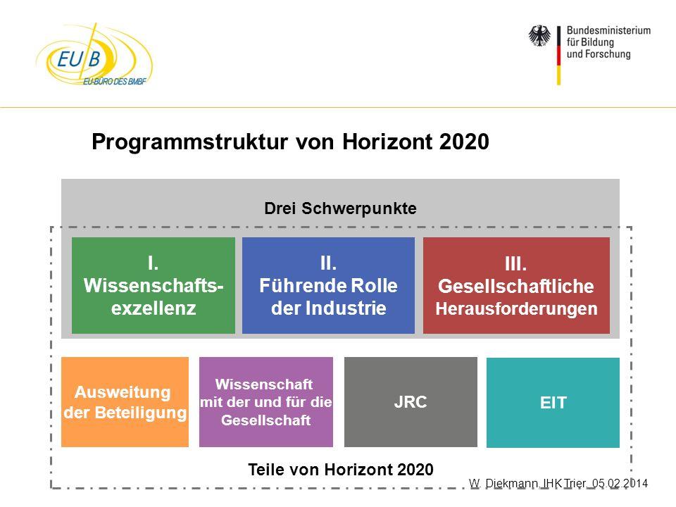 W. Diekmann, IHK Trier, 05.02.2014 Drei Schwerpunkte I. Wissenschafts- exzellenz II. Führende Rolle der Industrie III. Gesellschaftliche Herausforderu