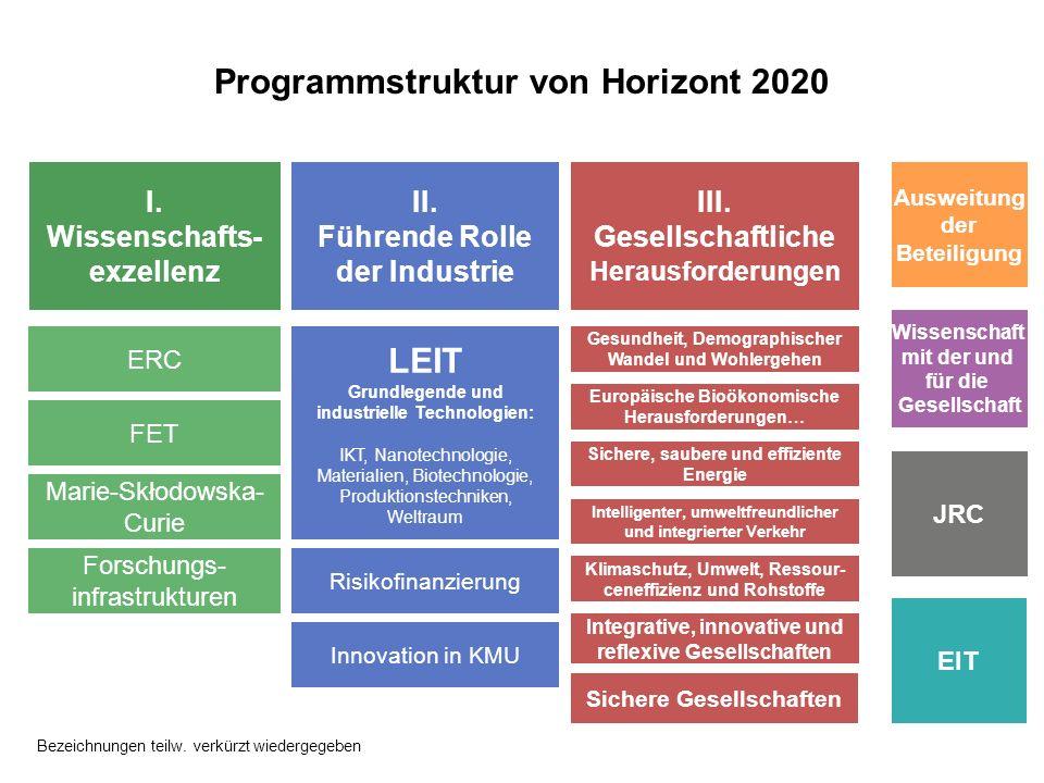 I. Wissenschafts- exzellenz II. Führende Rolle der Industrie III. Gesellschaftliche Herausforderungen LEIT Grundlegende und industrielle Technologien: