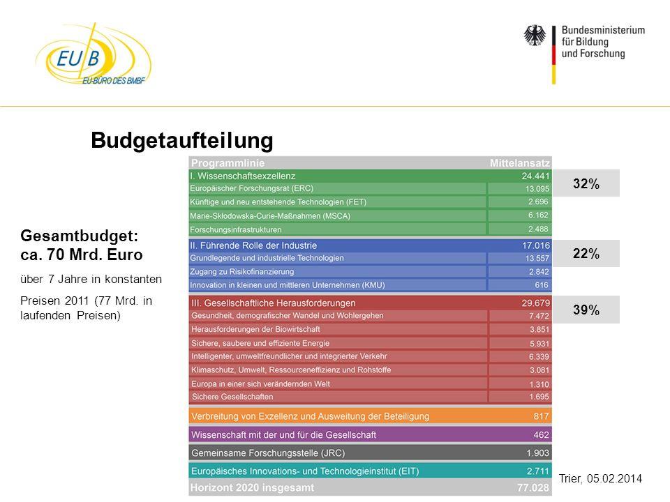 W. Diekmann, IHK Trier, 05.02.2014 Budgetaufteilung 32% 22% 39% Gesamtbudget: ca. 70 Mrd. Euro über 7 Jahre in konstanten Preisen 2011 (77 Mrd. in lau