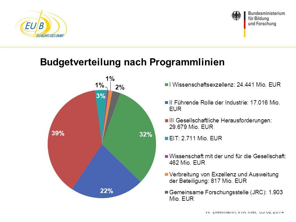 W. Diekmann, IHK Trier, 05.02.2014 Budgetverteilung nach Programmlinien