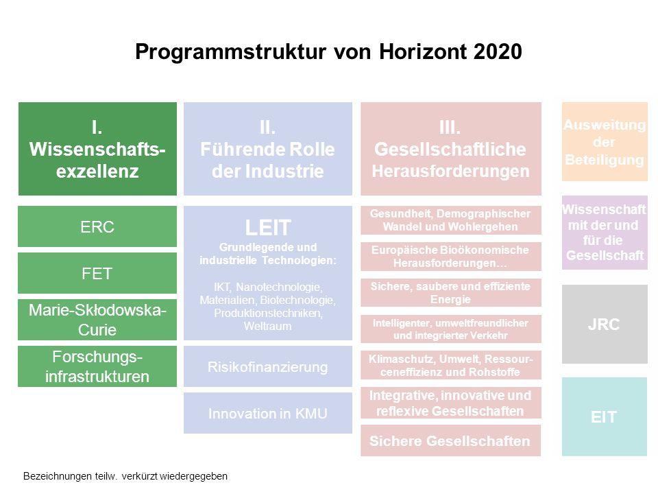 Programmstruktur von Horizont 2020 I. Wissenschafts- exzellenz II. Führende Rolle der Industrie III. Gesellschaftliche Herausforderungen LEIT Grundleg