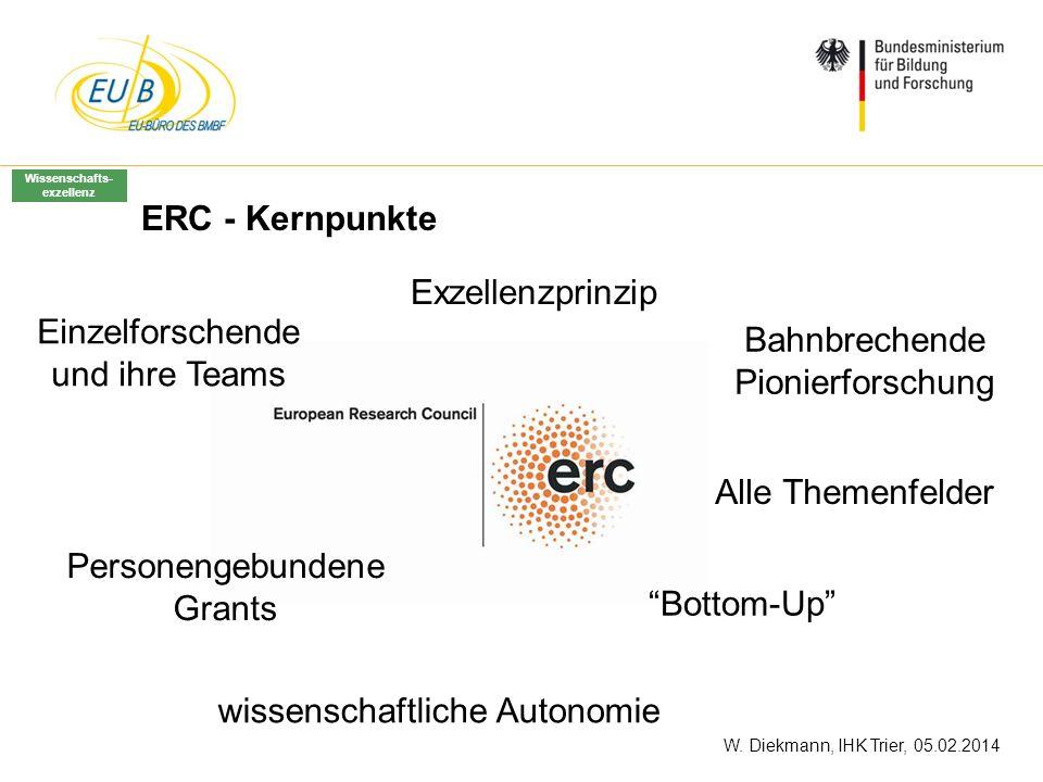 W. Diekmann, IHK Trier, 05.02.2014 ERC - Kernpunkte Personengebundene Grants Alle Themenfelder Bottom-Up Exzellenzprinzip Einzelforschende und ihre Te