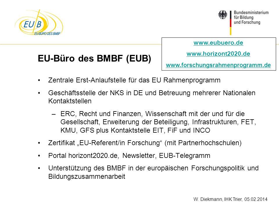 W. Diekmann, IHK Trier, 05.02.2014 EU-Büro des BMBF (EUB) Zentrale Erst-Anlaufstelle für das EU Rahmenprogramm Geschäftsstelle der NKS in DE und Betre