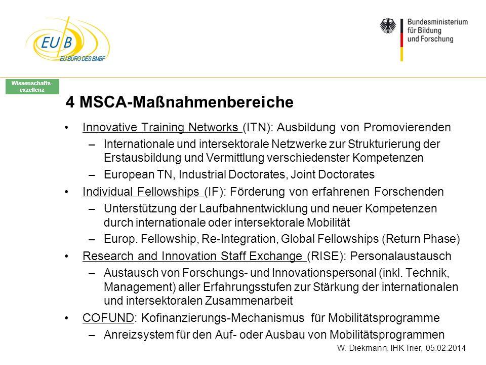 W. Diekmann, IHK Trier, 05.02.2014 4 MSCA-Maßnahmenbereiche Innovative Training Networks (ITN): Ausbildung von Promovierenden –Internationale und inte