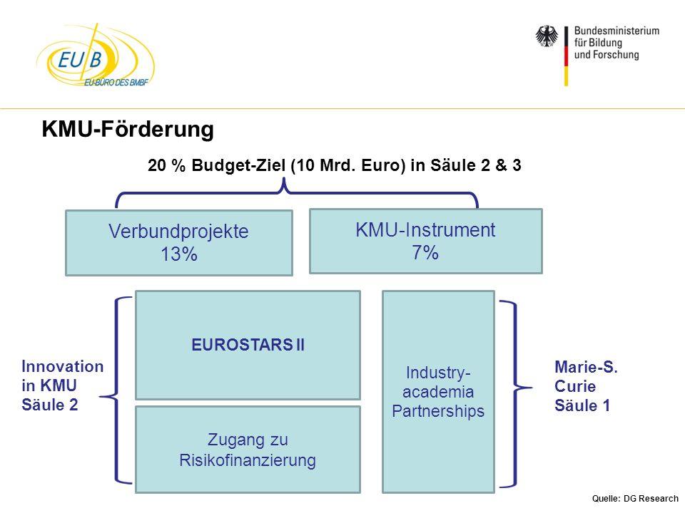 W. Diekmann, IHK Trier, 05.02.2014 20 % Budget-Ziel (10 Mrd. Euro) in Säule 2 & 3 Verbundprojekte 13% KMU-Instrument 7% KMU-Förderung EUROSTARS II Zug