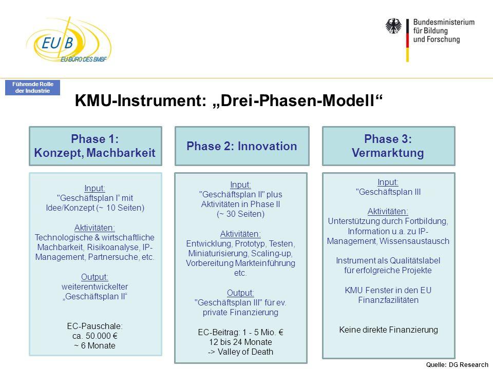 W. Diekmann, IHK Trier, 05.02.2014 KMU-Instrument: Drei-Phasen-Modell Phase 1: Konzept, Machbarkeit Phase 2: Innovation Phase 3: Vermarktung Input:
