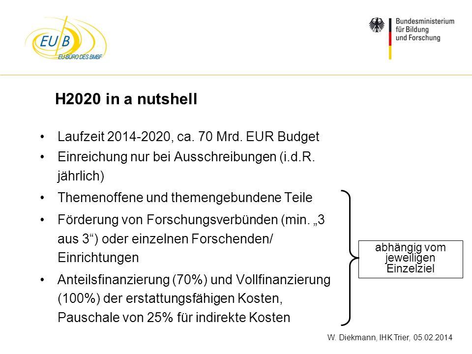 W. Diekmann, IHK Trier, 05.02.2014 H2020 in a nutshell Laufzeit 2014-2020, ca. 70 Mrd. EUR Budget Einreichung nur bei Ausschreibungen (i.d.R. jährlich