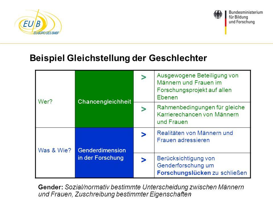 W. Diekmann, IHK Trier, 05.02.2014 Beispiel Gleichstellung der Geschlechter Wer?Chancengleichheit > Ausgewogene Beteiligung von Männern und Frauen im