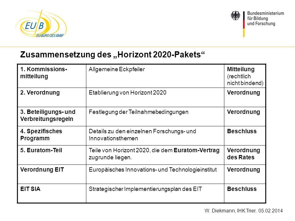 W. Diekmann, IHK Trier, 05.02.2014 Zusammensetzung des Horizont 2020-Pakets 1. Kommissions- mitteilung Allgemeine EckpfeilerMitteilung (rechtlich nich