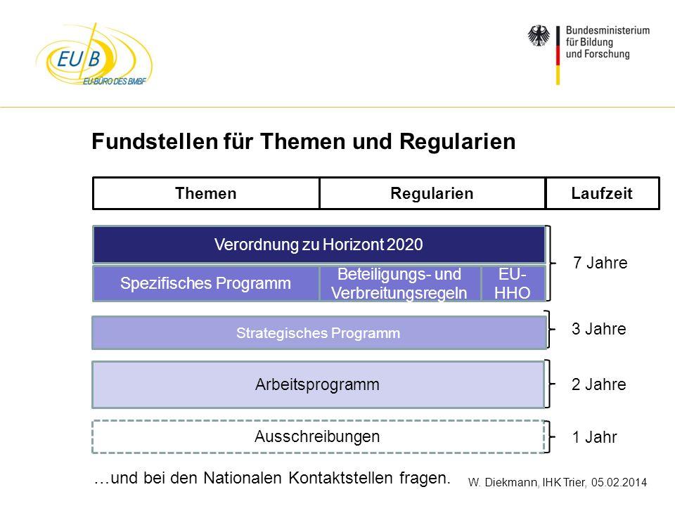 W. Diekmann, IHK Trier, 05.02.2014 Fundstellen für Themen und Regularien …und bei den Nationalen Kontaktstellen fragen. Verordnung zu Horizont 2020 Sp
