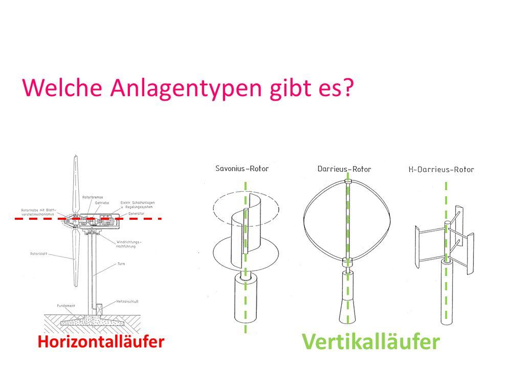 Welche Anlagentypen gibt es? Horizontalläufer Vertikalläufer