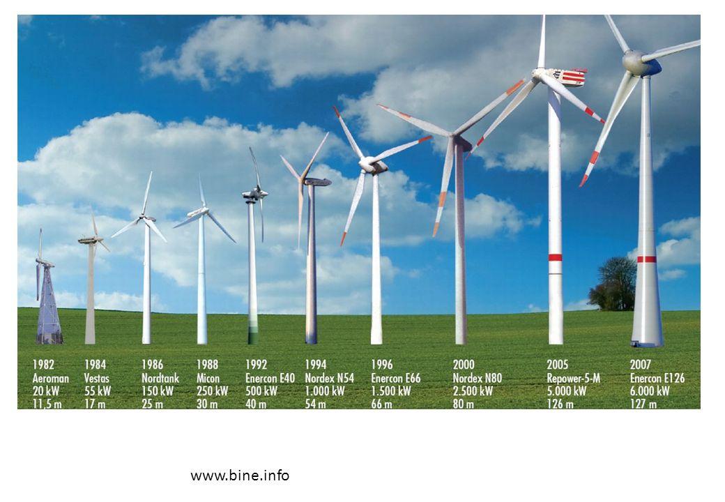 Windenergieanlagen in Deutschland: Jährlich werden in Deutschland ca.